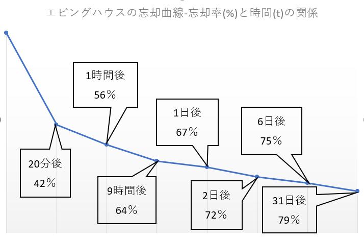 エビングハウスの忘却曲線の忘却率と時間の関係図