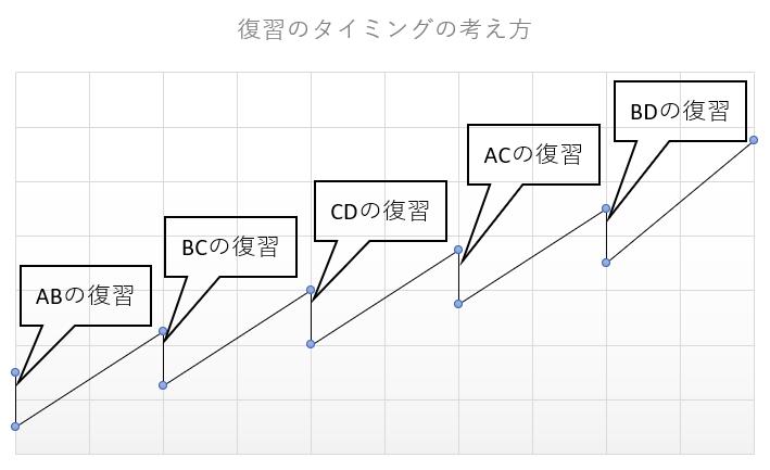 復習のタイミングの考え方のイメージ図